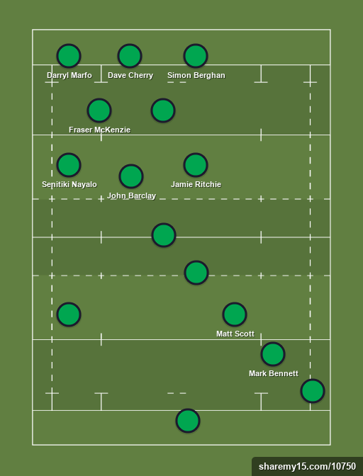 Boroughmuir drafted players -
