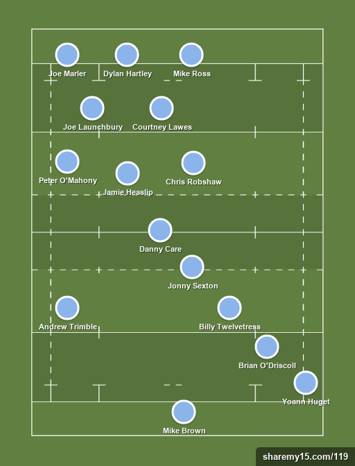 Six Nations Team of the Tournament - Six Nations -