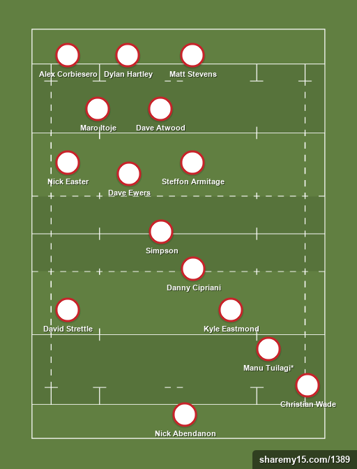 England XV - Rugby lineups, formations and tactics