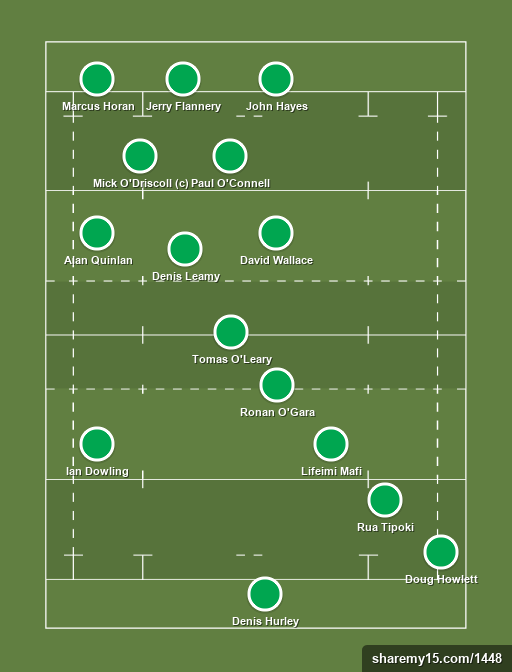 Ireland RWC 2015 - Rugby lineups, formations and tactics