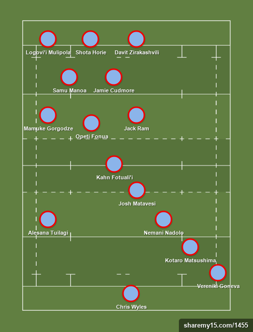 Tier 2 XV - Rugby lineups, formations and tactics