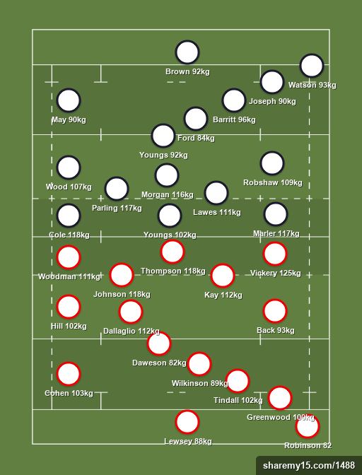 England then and now vs Away team - Comparison - Rugby lineups, formations and tactics