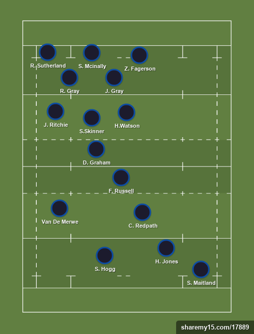 Scotland's best team 2021 - 6 Nations 2021 - 20th March 2021 -