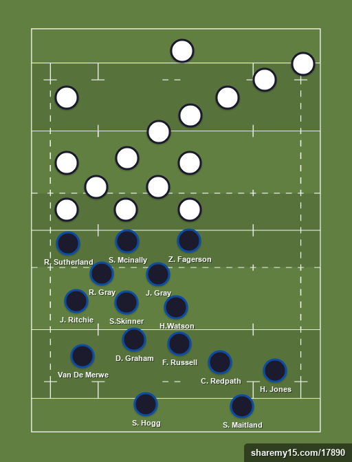 Scotland's best team 2021 vs Away team - 6 Nations 2021 - 20th March 2021 -