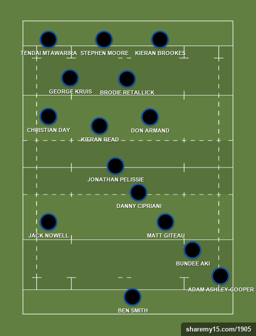 RUCK's Team of the Week - Rugby lineups, formations and tactics