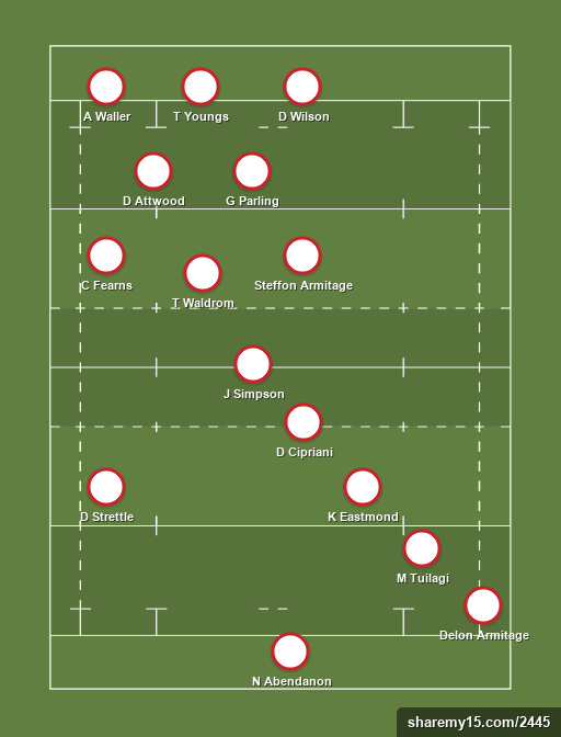 Unpicked XV - Unpicked XV - Rugby lineups, formations and tactics