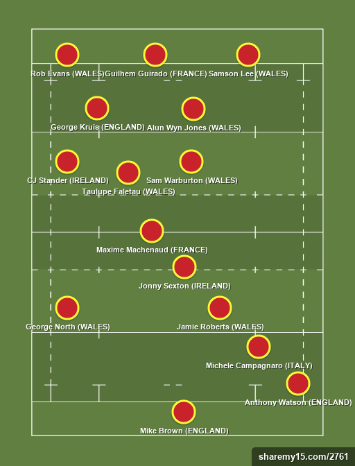 Steffan's Team - Rugby lineups, formations and tactics