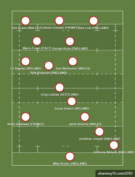 Jack's Team - Rugby lineups, formations and tactics