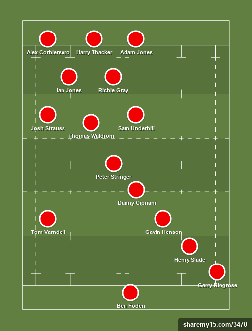 Unlikely Lions - Rugby lineups, formations and tactics