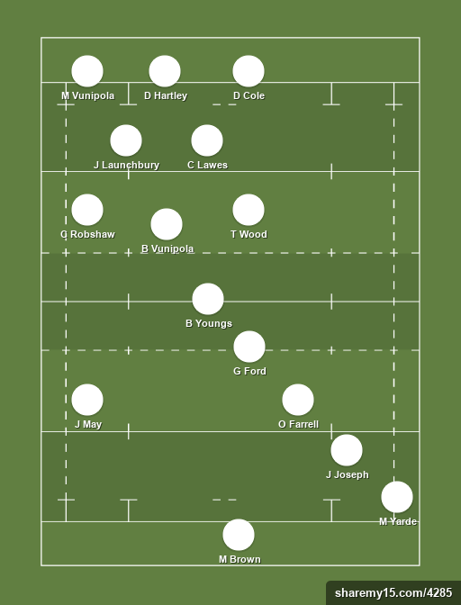 Possible England XV v South Africa -