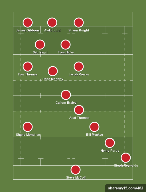 Gloucester united rugby union formation creator for Football league positions