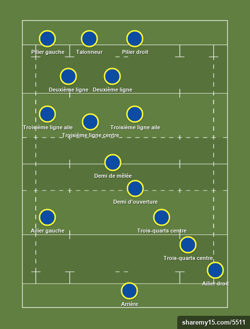 Equipe Rugby Xv Rugby Union Formation Creator Sharemy15 Com