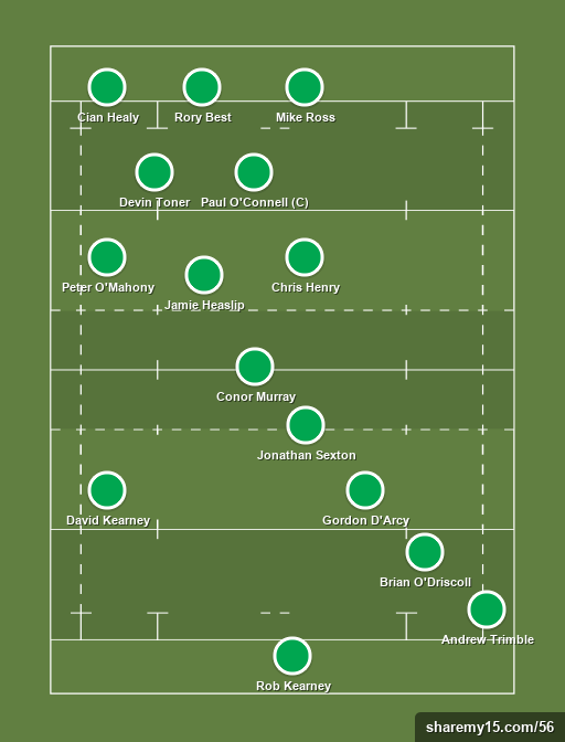 Ireland - Rugby lineups, formations and tactics