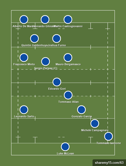 Italy - Rugby lineups, formations and tactics