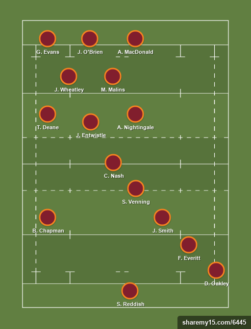 Starting XV to play Gosford -